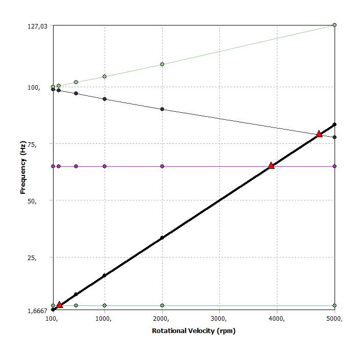 Campbell diagram