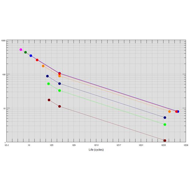 Wöhler curve